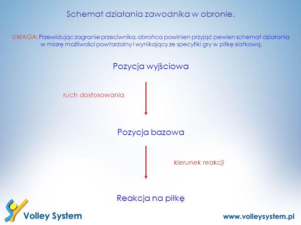 Schemat działania zawodnika w obronie.