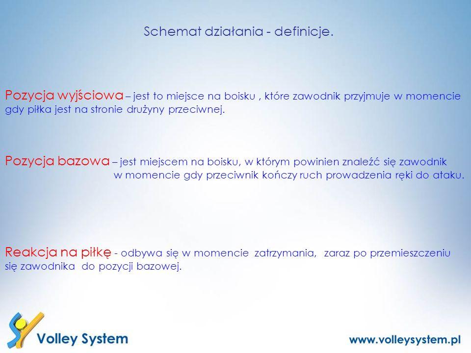 Schemat działania - definicje.