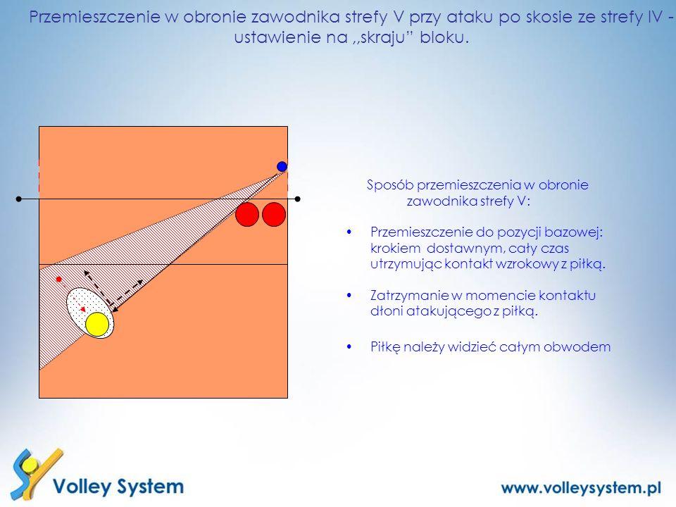 Przemieszczenie w obronie zawodnika strefy V przy ataku po skosie ze strefy IV - ustawienie na ,,skraju bloku.