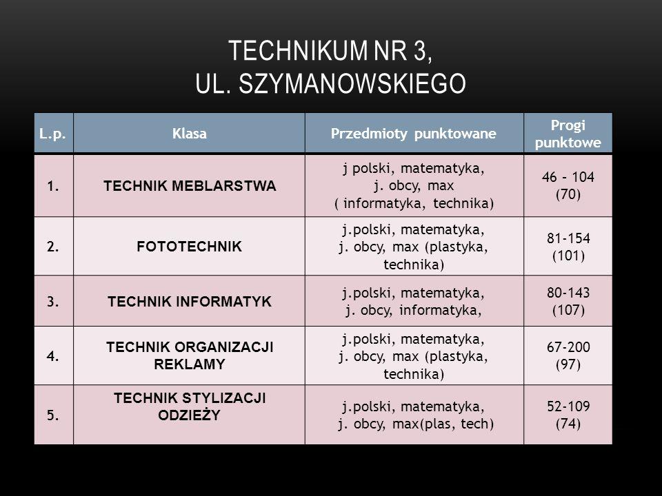Technikum Nr 3, ul. Szymanowskiego
