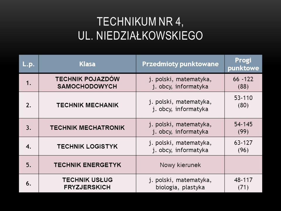 Technikum Nr 4, ul. Niedziałkowskiego