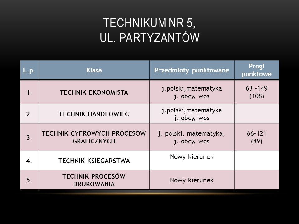 Technikum Nr 5, ul. Partyzantów