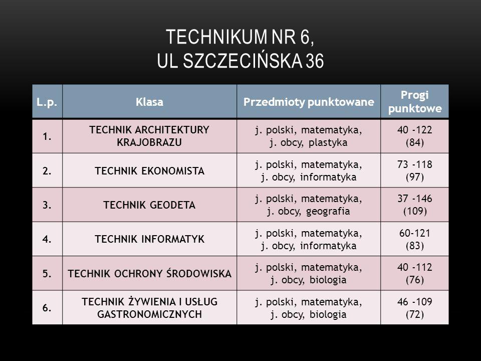 Technikum Nr 6, ul Szczecińska 36