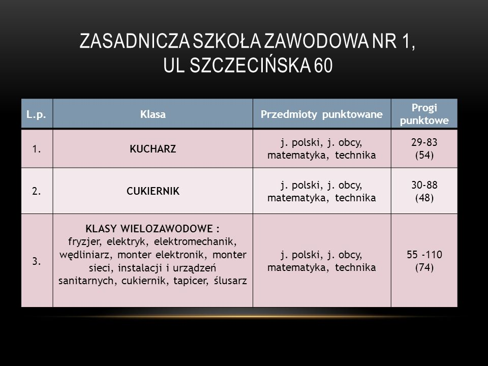 Zasadnicza szkoła Zawodowa Nr 1, ul Szczecińska 60