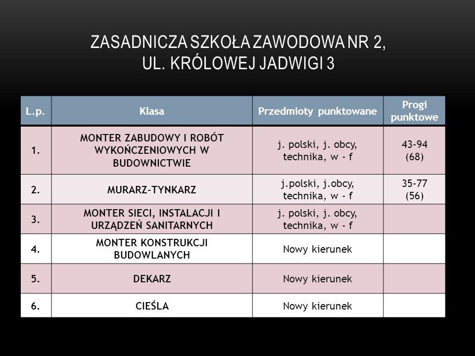Zasadnicza szkoła Zawodowa Nr 2, ul. Królowej Jadwigi 3