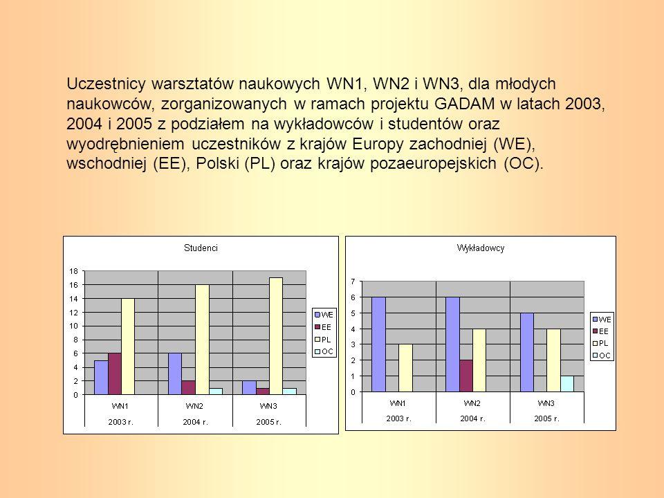 Uczestnicy warsztatów naukowych WN1, WN2 i WN3, dla młodych naukowców, zorganizowanych w ramach projektu GADAM w latach 2003, 2004 i 2005 z podziałem na wykładowców i studentów oraz wyodrębnieniem uczestników z krajów Europy zachodniej (WE), wschodniej (EE), Polski (PL) oraz krajów pozaeuropejskich (OC).