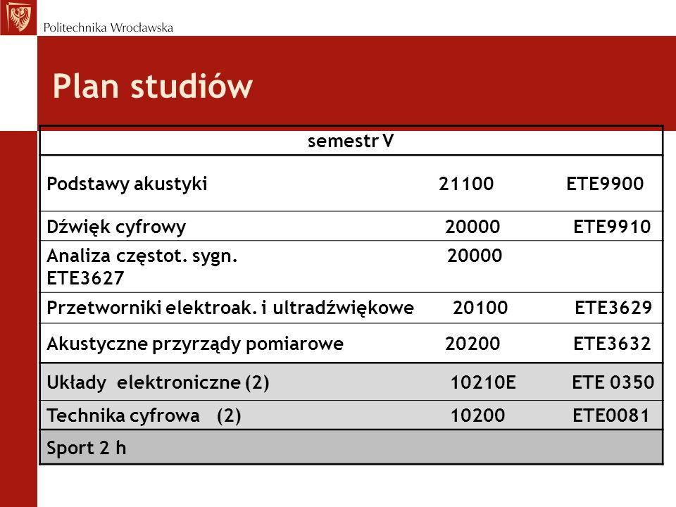 Plan studiów semestr V Podstawy akustyki 21100 ETE9900