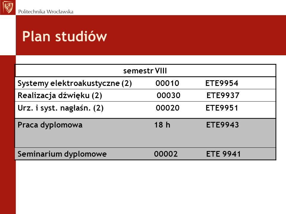 Plan studiów semestr VIII Systemy elektroakustyczne (2) 00010 ETE9954