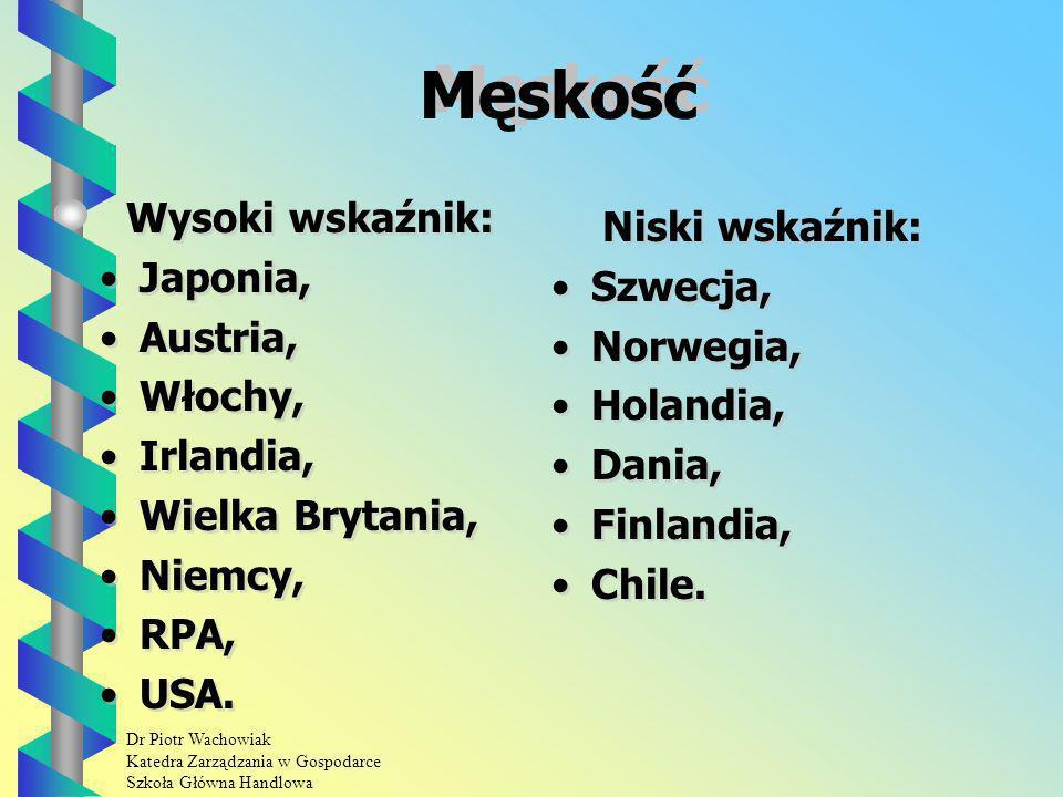 Męskość Wysoki wskaźnik: Niski wskaźnik: Japonia, Szwecja, Austria,