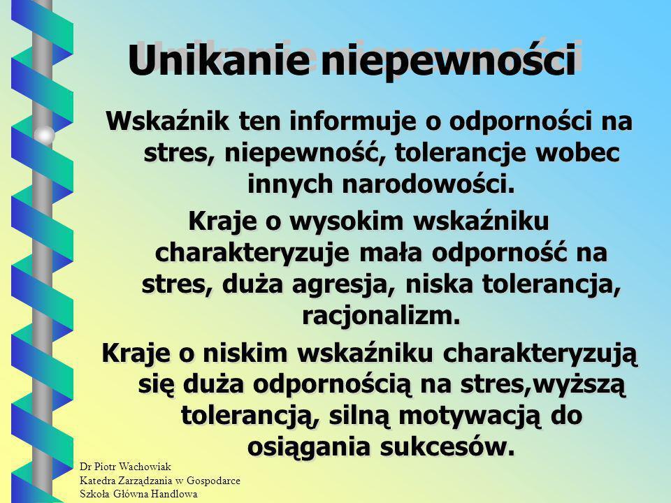 Unikanie niepewności Wskaźnik ten informuje o odporności na stres, niepewność, tolerancje wobec innych narodowości.