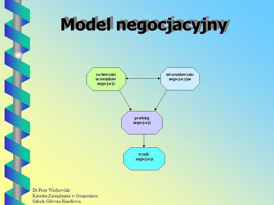 Model negocjacyjny
