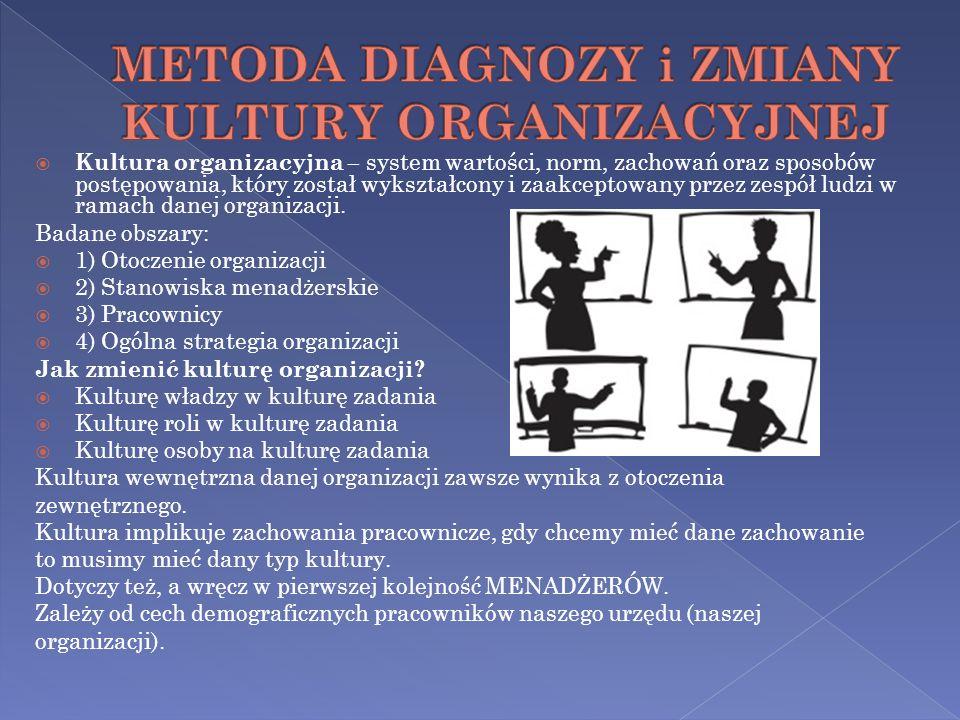 METODA DIAGNOZY i ZMIANY KULTURY ORGANIZACYJNEJ
