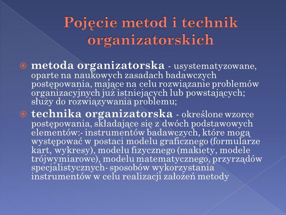 Pojęcie metod i technik organizatorskich
