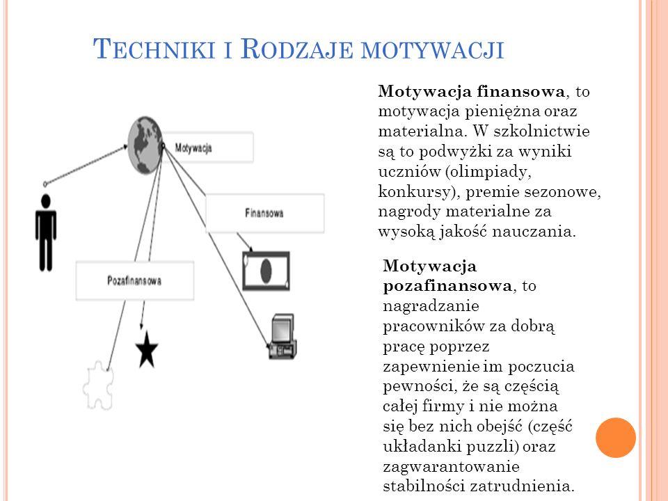 Techniki i Rodzaje motywacji