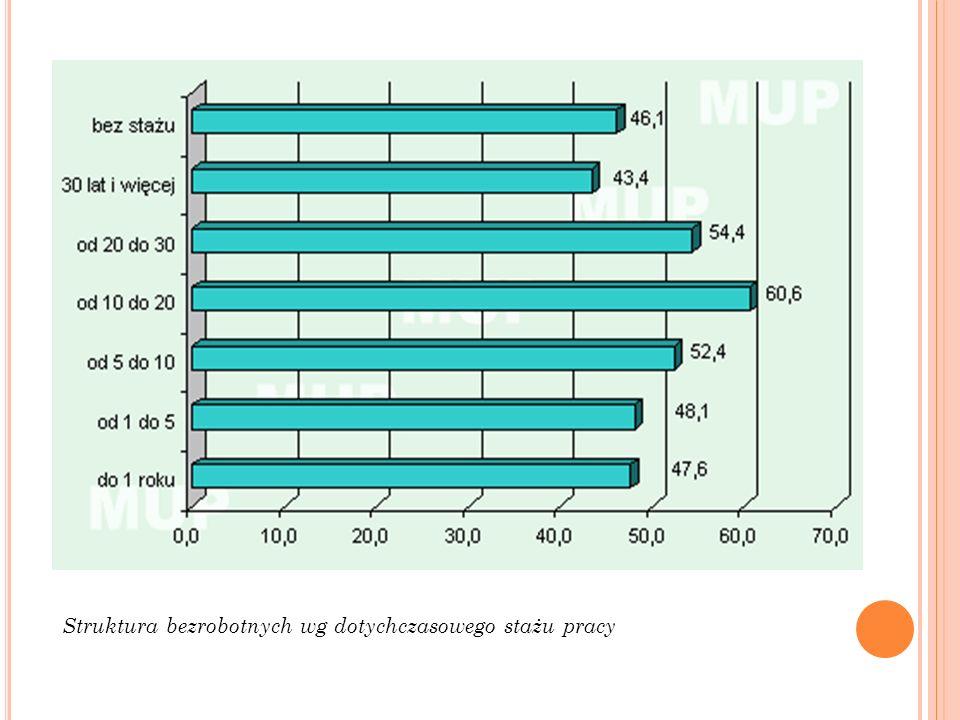 Struktura bezrobotnych wg dotychczasowego stażu pracy