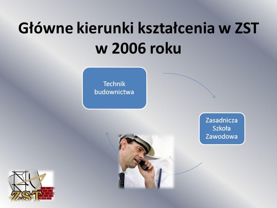 Główne kierunki kształcenia w ZST w 2006 roku