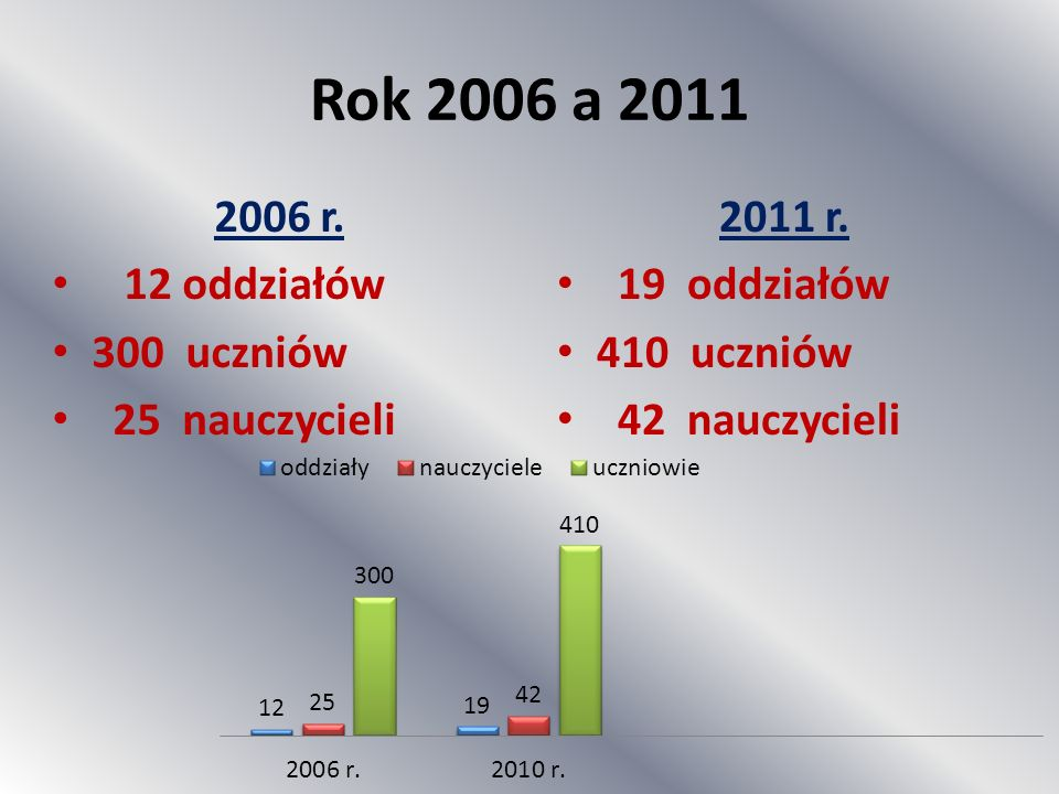 Rok 2006 a 2011 2006 r. 12 oddziałów 300 uczniów 25 nauczycieli
