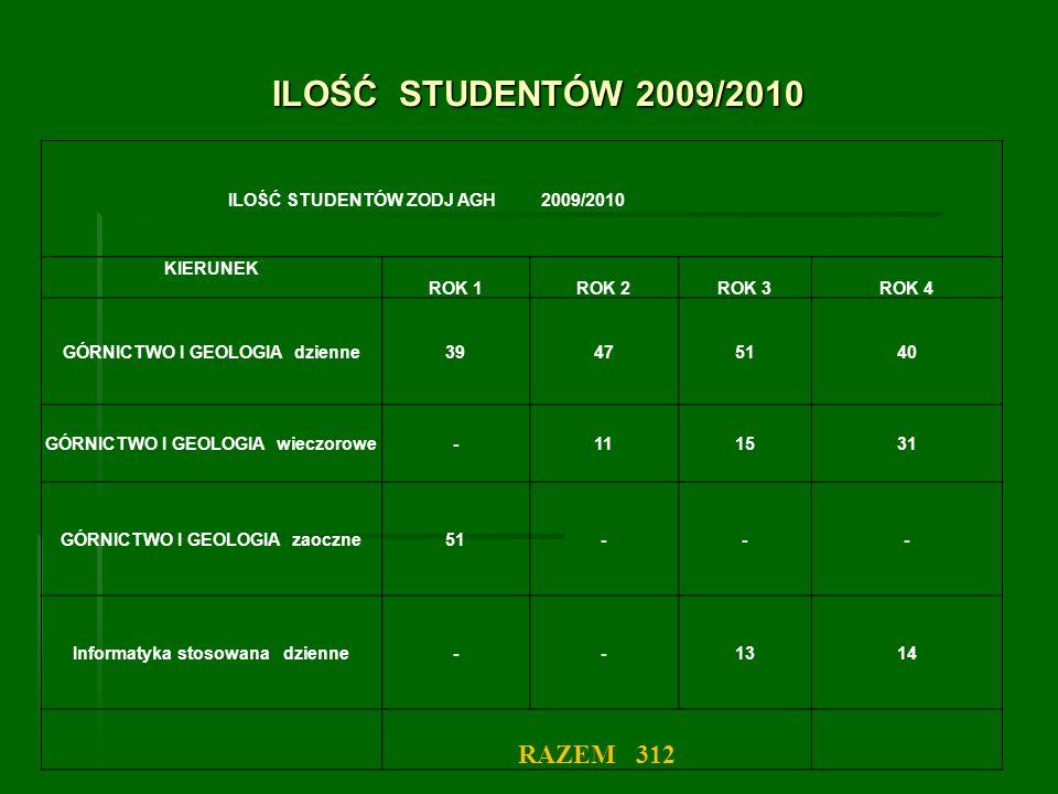 ILOŚĆ STUDENTÓW 2009/2010 RAZEM 312 ILOŚĆ STUDENTÓW ZODJ AGH 2009/2010
