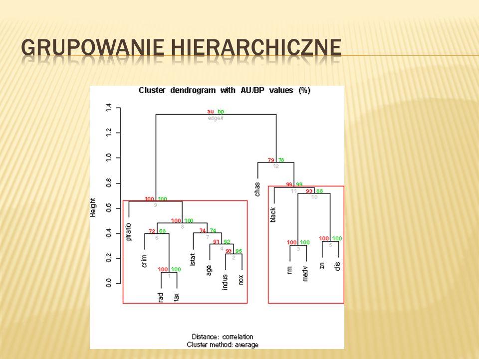Grupowanie hierarchiczne