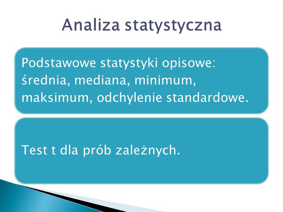 Analiza statystyczna Podstawowe statystyki opisowe: średnia, mediana, minimum, maksimum, odchylenie standardowe.