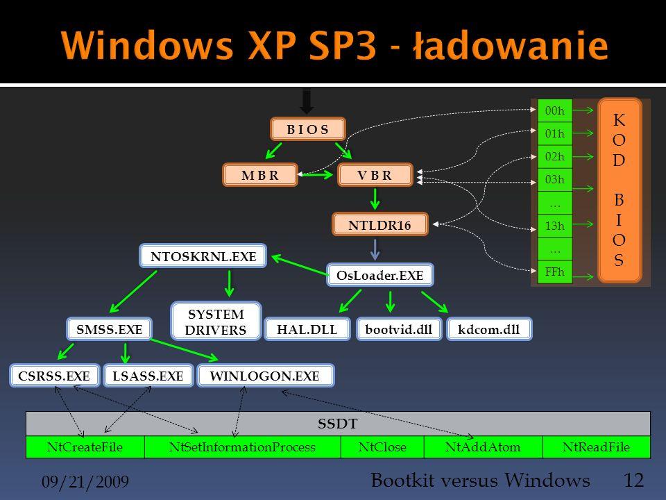 Windows XP SP3 - ładowanie