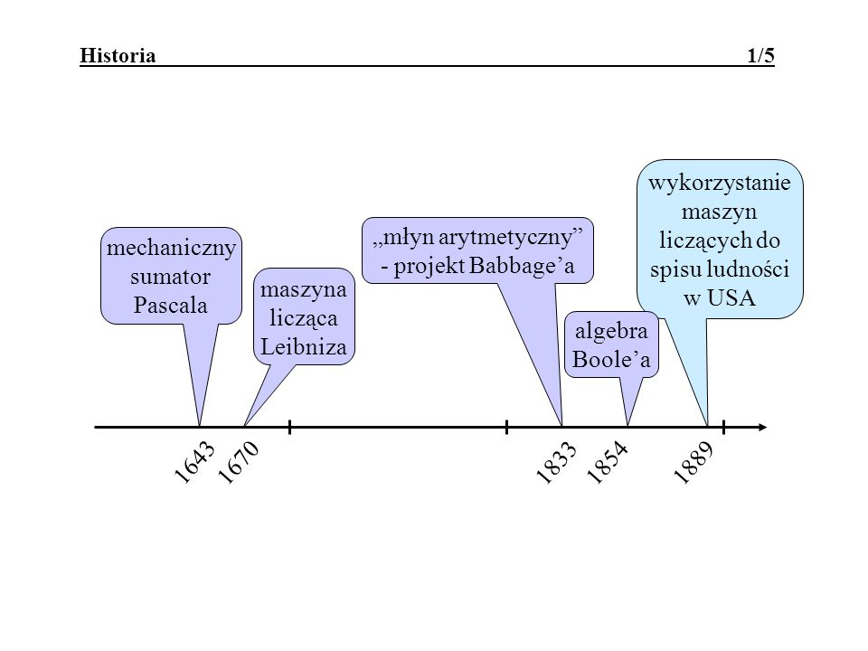 wykorzystanie maszyn liczących do spisu ludności w USA