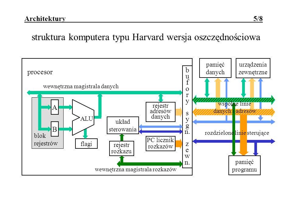 struktura komputera typu Harvard wersja oszczędnościowa