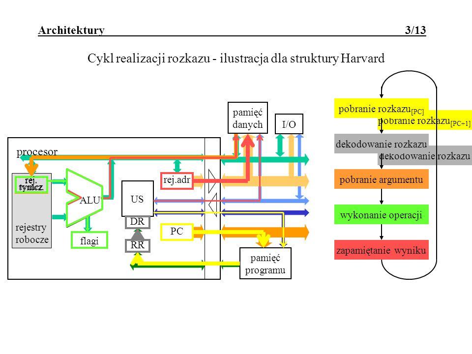 Cykl realizacji rozkazu - ilustracja dla struktury Harvard