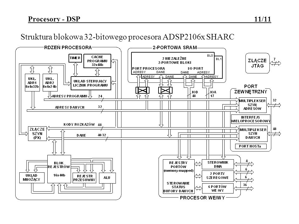 Struktura blokowa 32-bitowego procesora ADSP2106x SHARC
