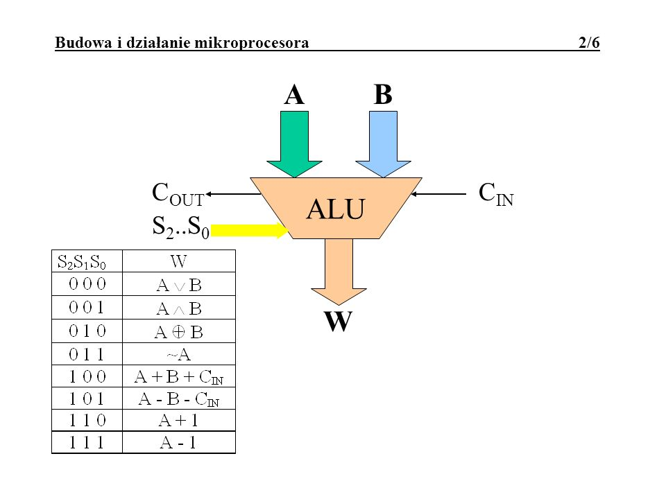Budowa i działanie mikroprocesora 2/6