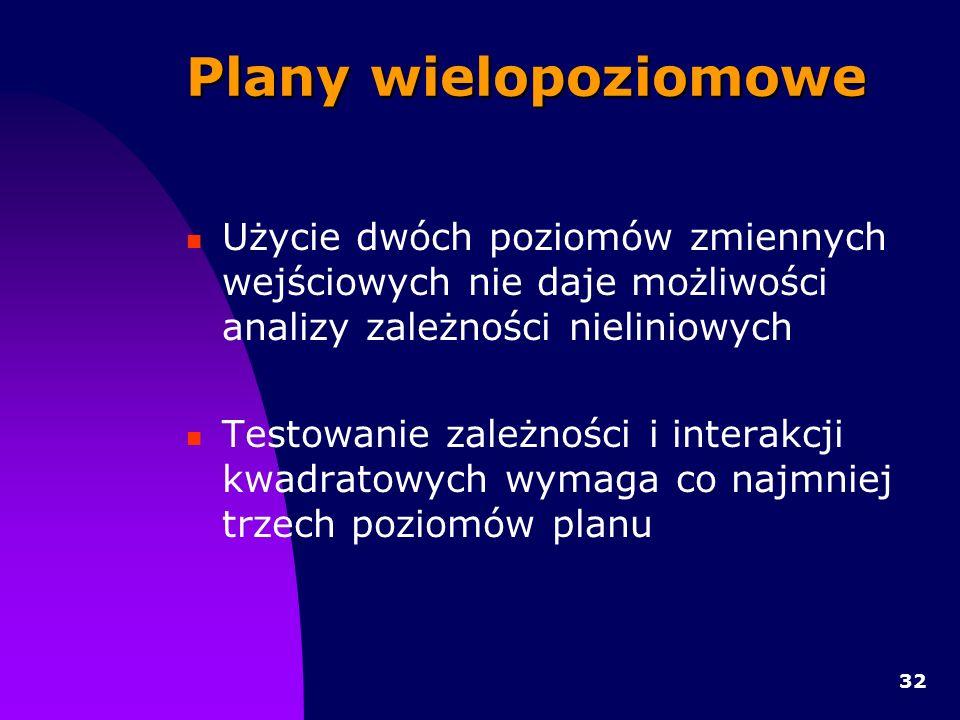Plany wielopoziomowe Użycie dwóch poziomów zmiennych wejściowych nie daje możliwości analizy zależności nieliniowych.