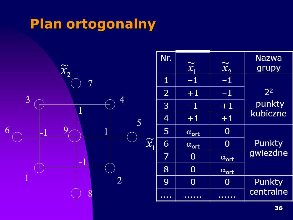 Plan ortogonalny 1 -1 2 3 4 5 7 8 6 9 Nr. Nazwa grupy 1 –1 22
