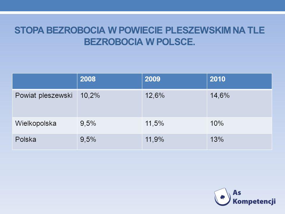 Stopa bezrobocia w powiecie pleszewskim na tle bezrobocia w Polsce.