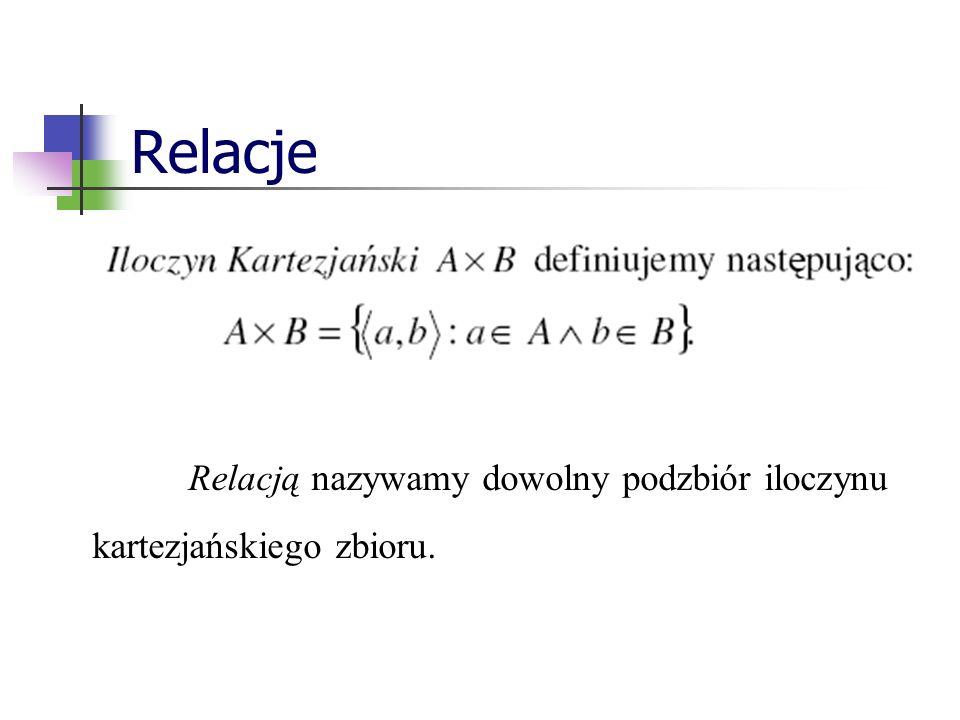 Relacje Relacją nazywamy dowolny podzbiór iloczynu kartezjańskiego zbioru.
