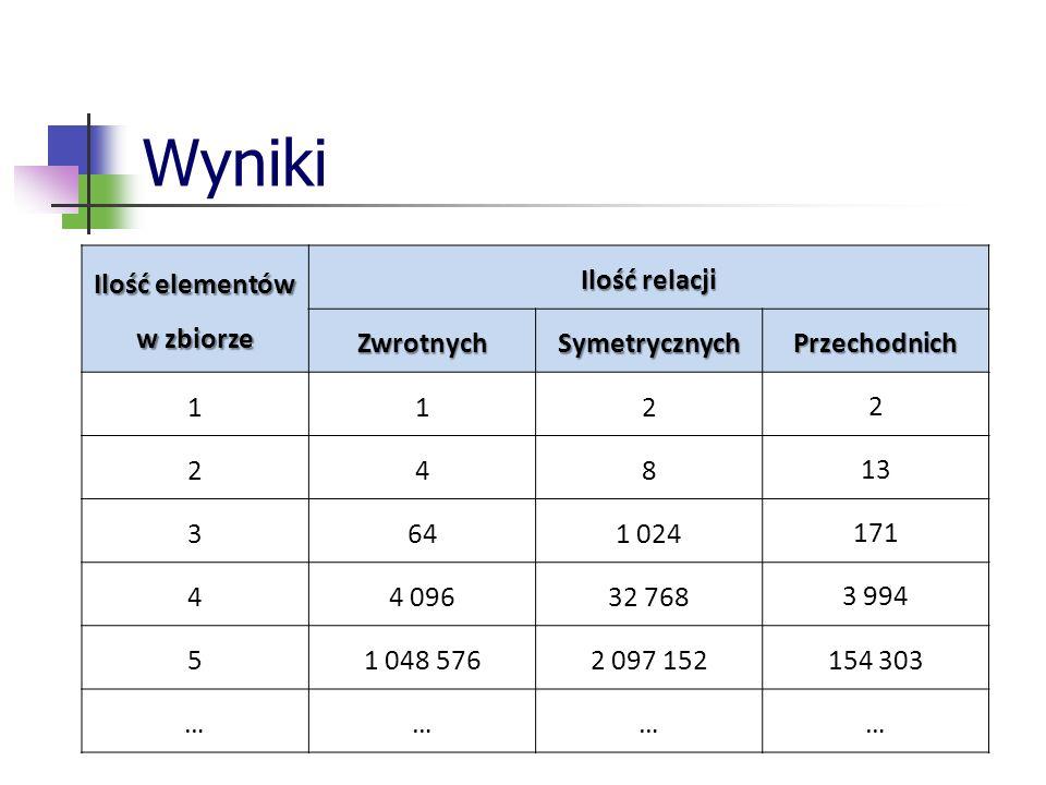 Wyniki Ilość elementów w zbiorze Ilość relacji Zwrotnych Symetrycznych