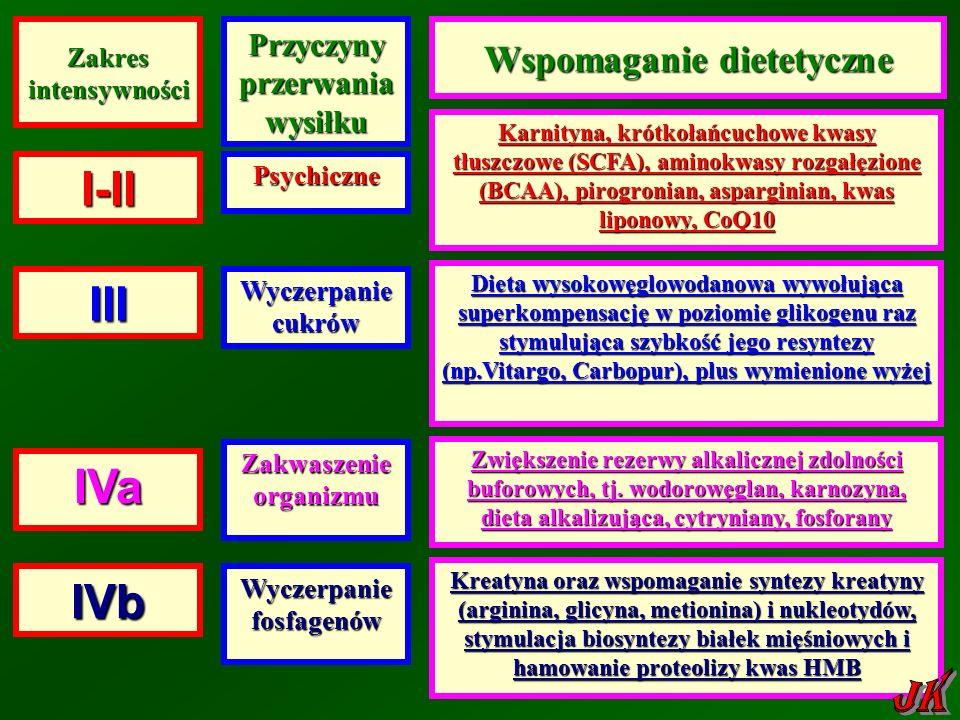 I-II III IVa IVb JK Wspomaganie dietetyczne
