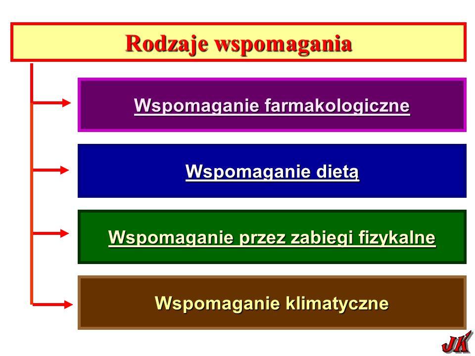 Rodzaje wspomagania JK Wspomaganie farmakologiczne Wspomaganie dietą