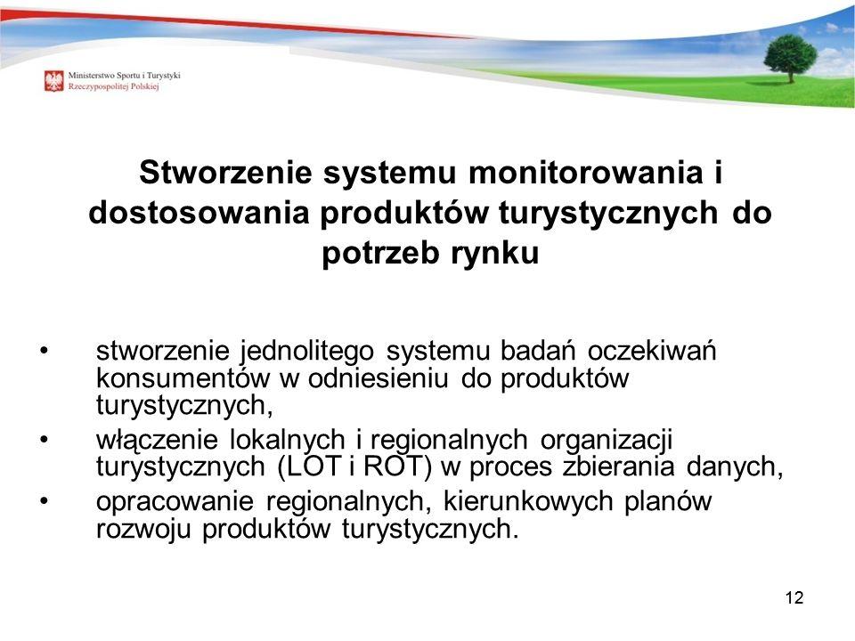 Stworzenie systemu monitorowania i dostosowania produktów turystycznych do potrzeb rynku