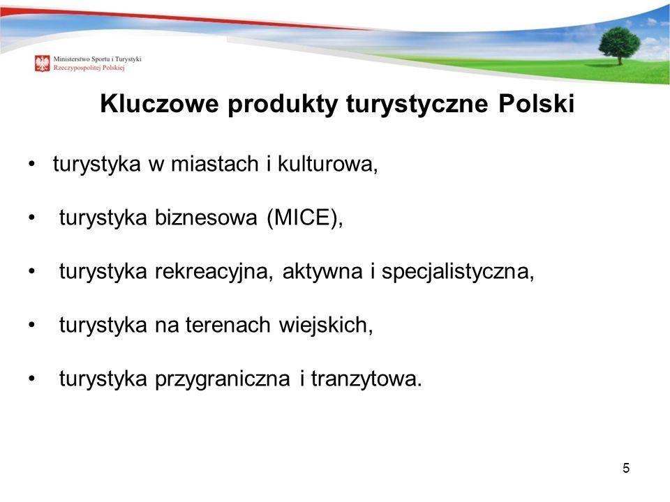 Kluczowe produkty turystyczne Polski