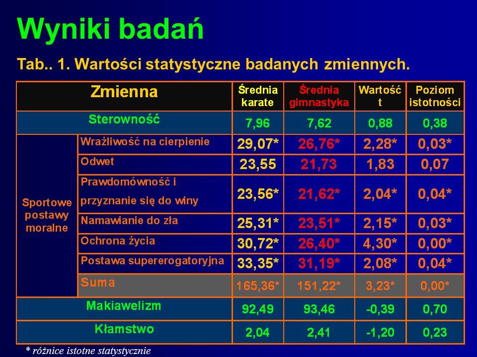 Wyniki badań Tab.. 1. Wartości statystyczne badanych zmiennych.