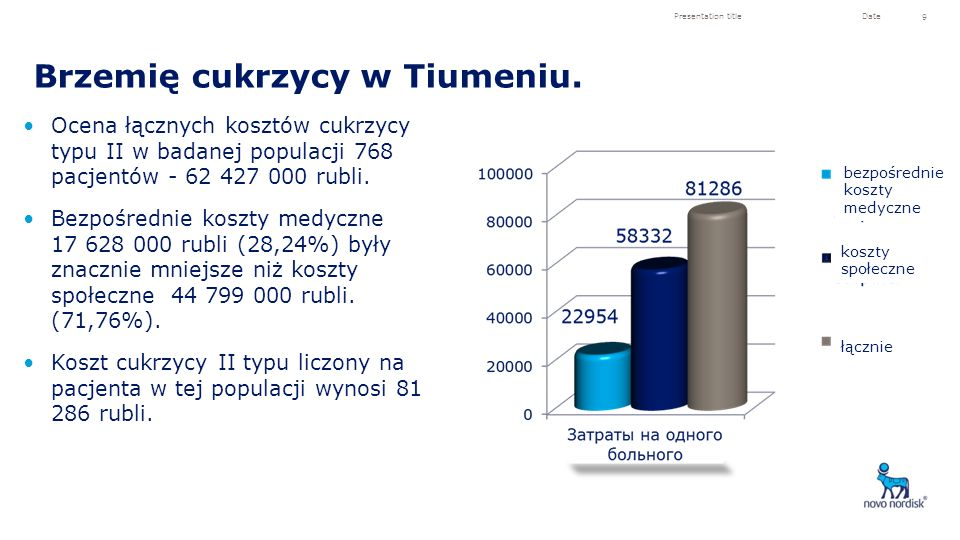 Brzemię cukrzycy w Tiumeniu.