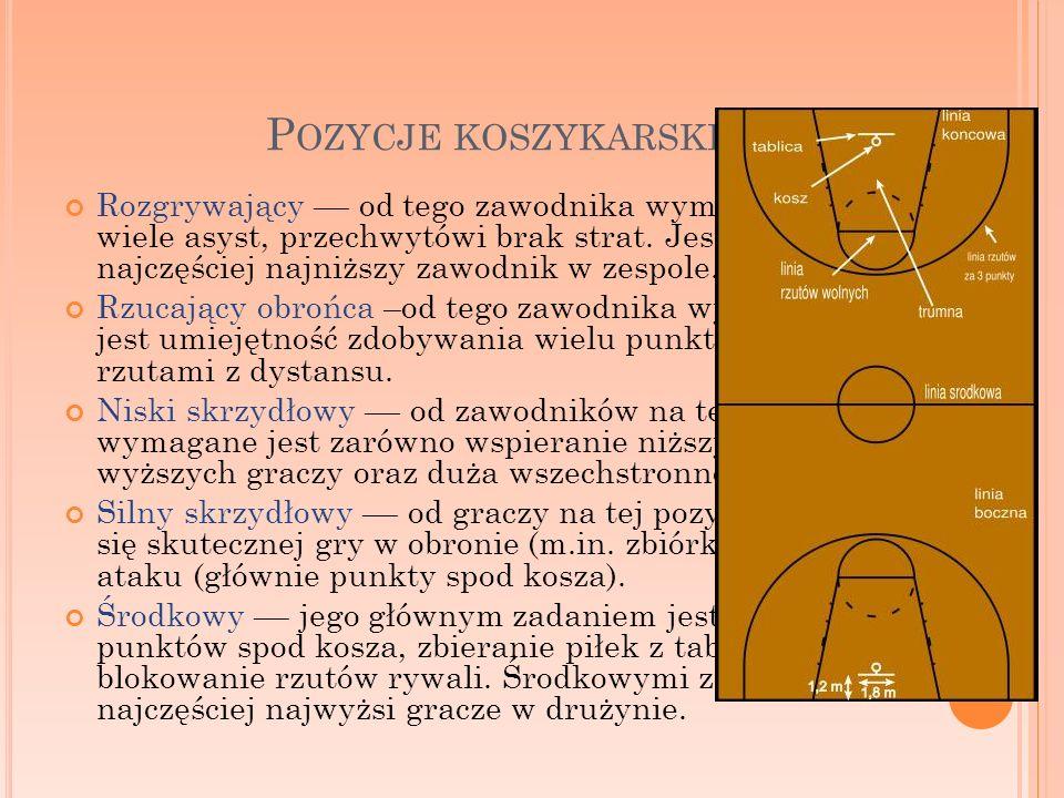 Pozycje koszykarskie
