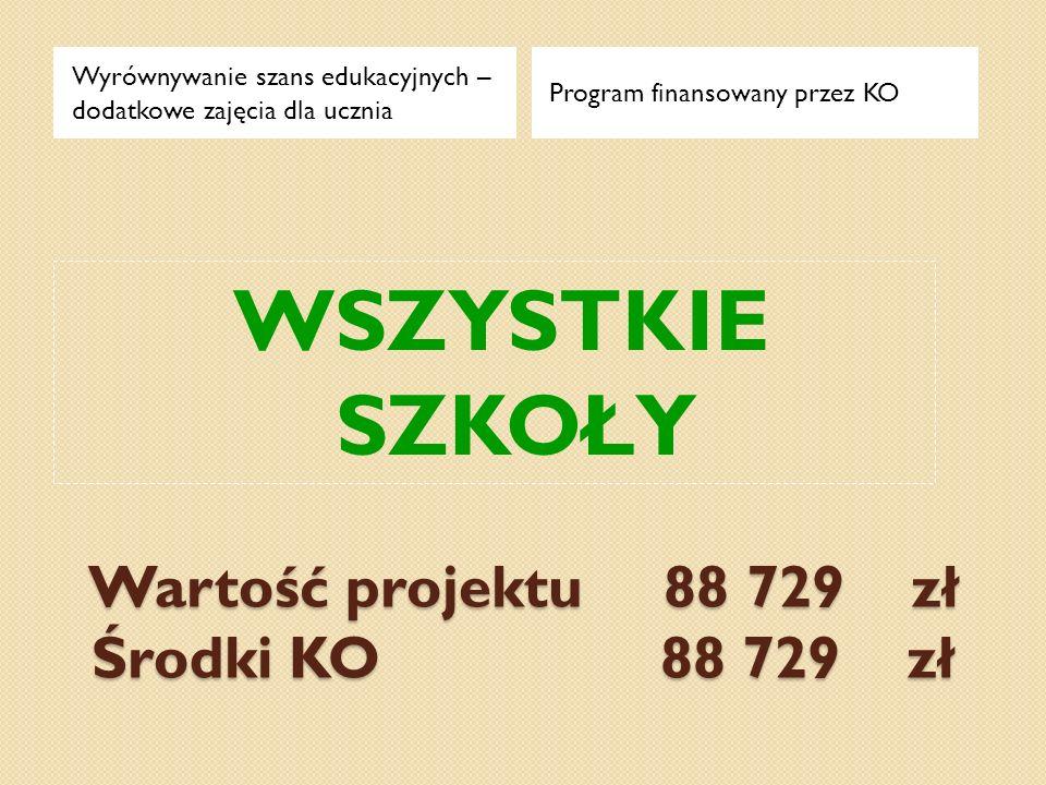 Wartość projektu 88 729 zł Środki KO 88 729 zł