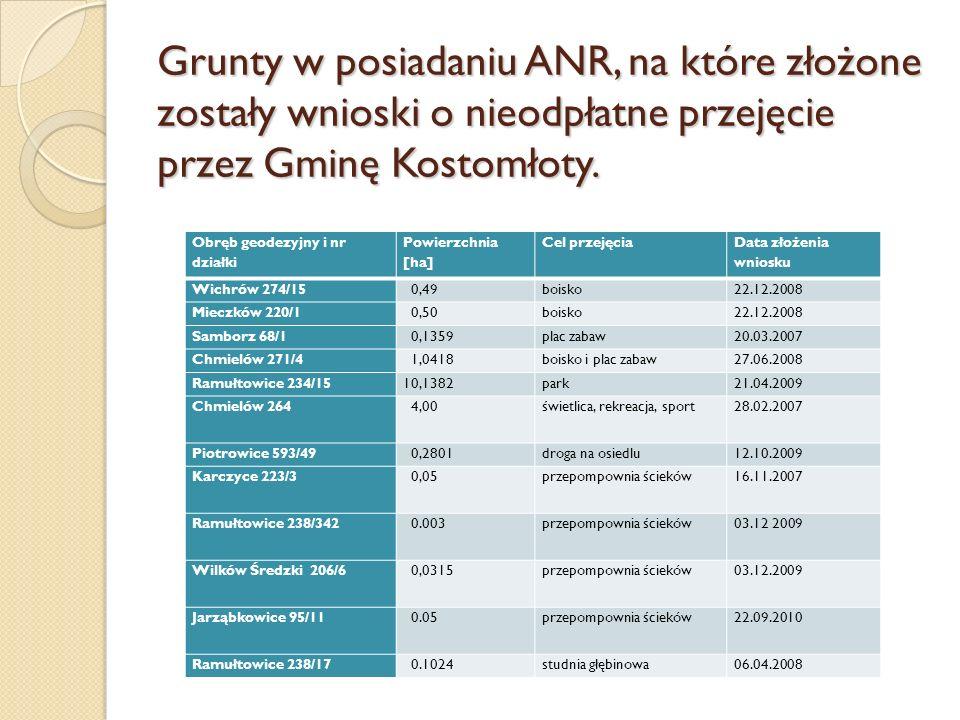 Grunty w posiadaniu ANR, na które złożone zostały wnioski o nieodpłatne przejęcie przez Gminę Kostomłoty.
