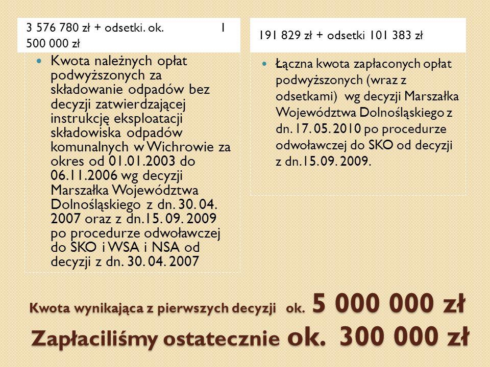 3 576 780 zł + odsetki. ok. 1 500 000 zł 191 829 zł + odsetki 101 383 zł.