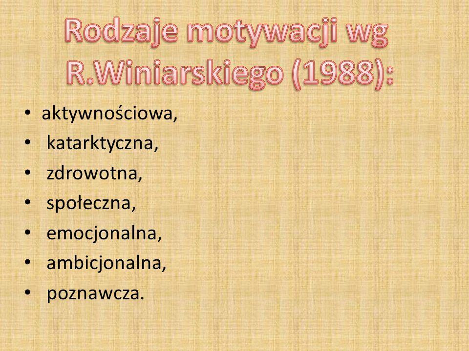 Rodzaje motywacji wg R.Winiarskiego (1988):