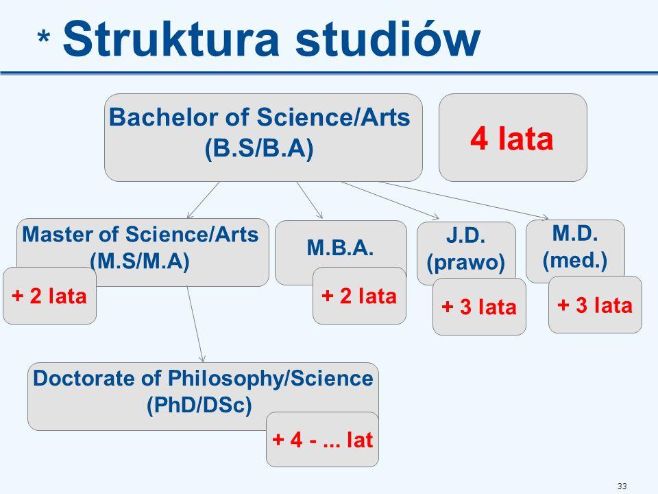 * Struktura studiów 4 lata Bachelor of Science/Arts (B.S/B.A)