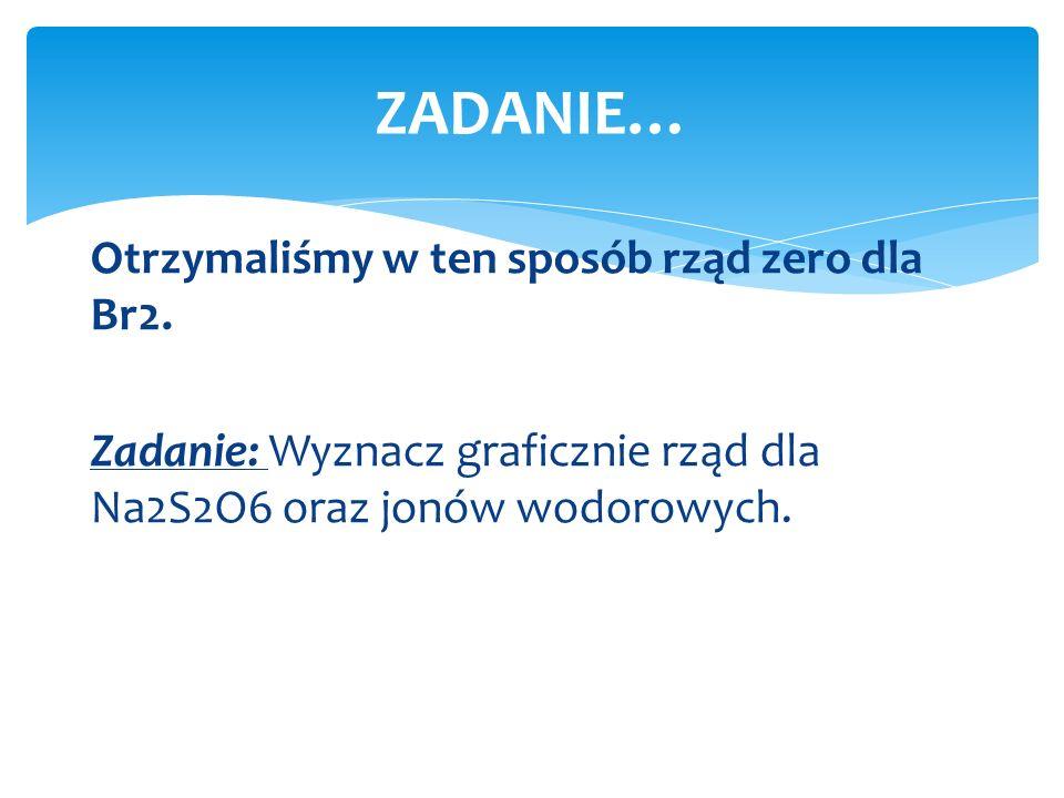 ZADANIE… Otrzymaliśmy w ten sposób rząd zero dla Br2.