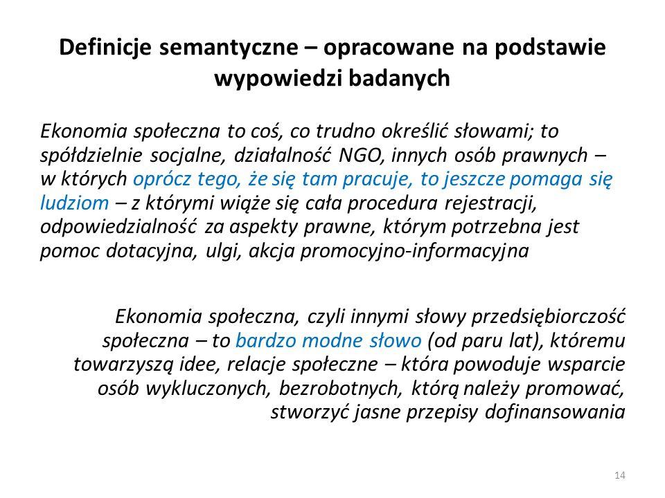 Definicje semantyczne – opracowane na podstawie wypowiedzi badanych
