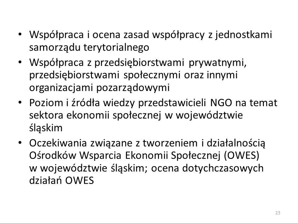 Współpraca i ocena zasad współpracy z jednostkami samorządu terytorialnego